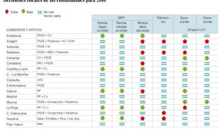 La insoportable pesadez de los impuestos en Aragón